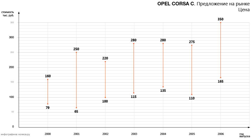 Opel Corsa C с пробегом