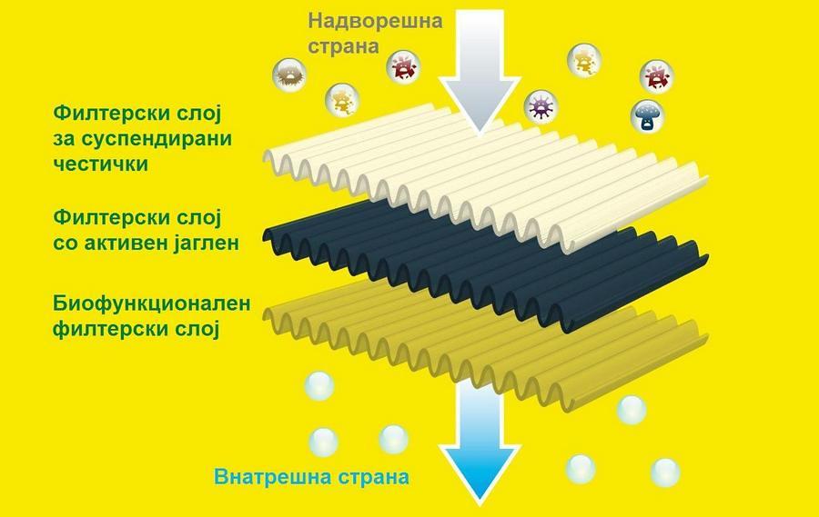 загаденост азотни оксиди кабина филтер