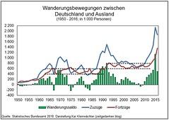 Wanderungsbewegung zwischen Deutschland und Ausland