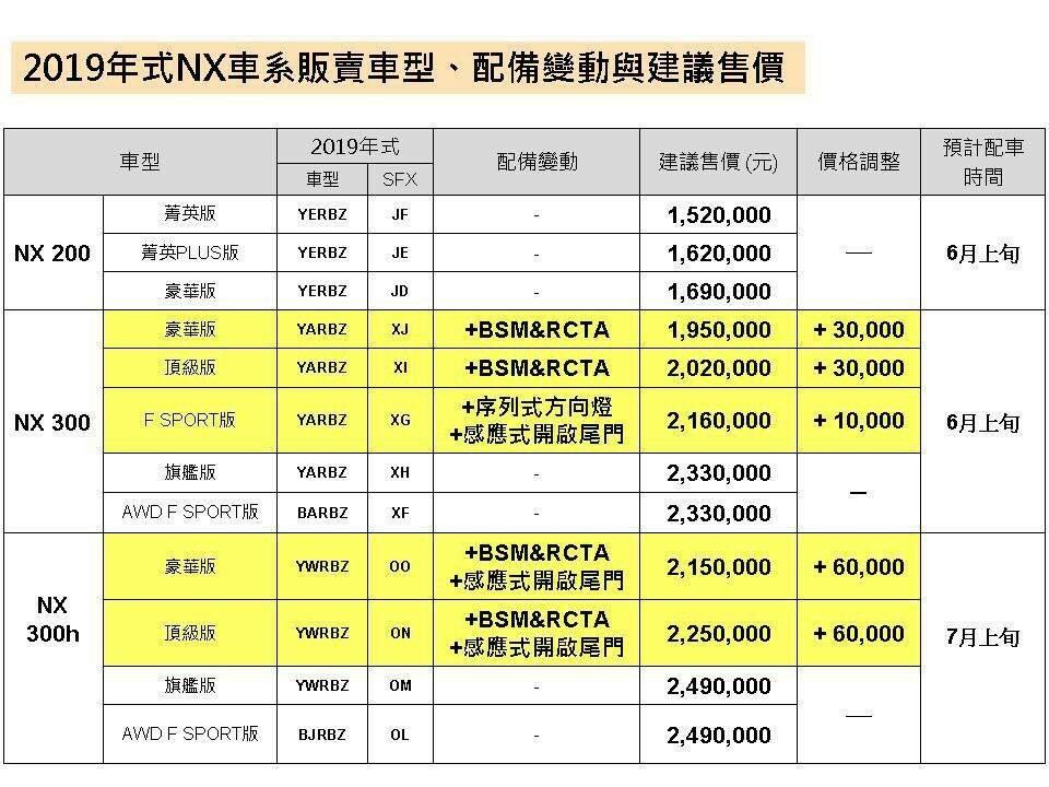NX200 2019更新配備表
