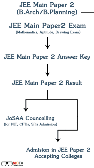 JEE Main Paper 2 Result