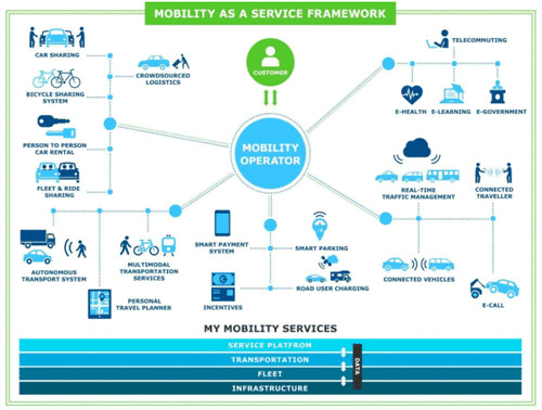 Mobility as a service platform