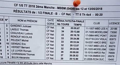 CF2 2018 - Résultat 1-2 finale 4x4 B
