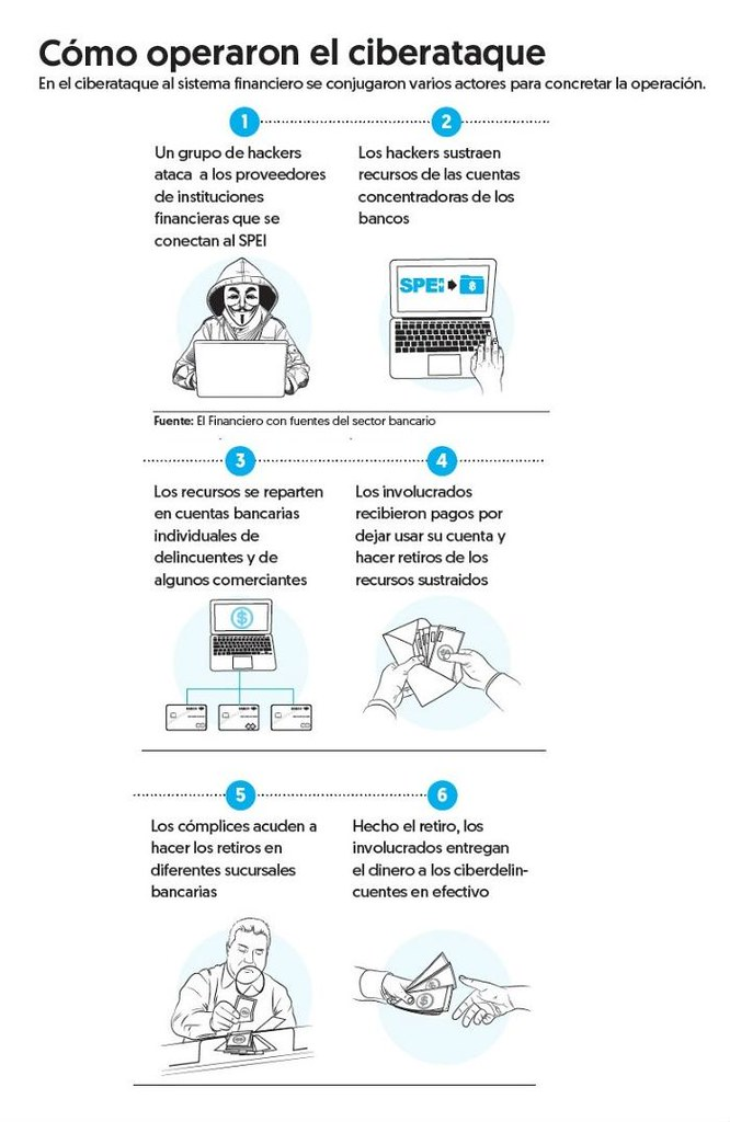 Video: Circula Versión sobre Modus Operandi entre Hackers y Clientes de Bancos para Ciber-robo http://ow.ly/i7A730k1YWL
