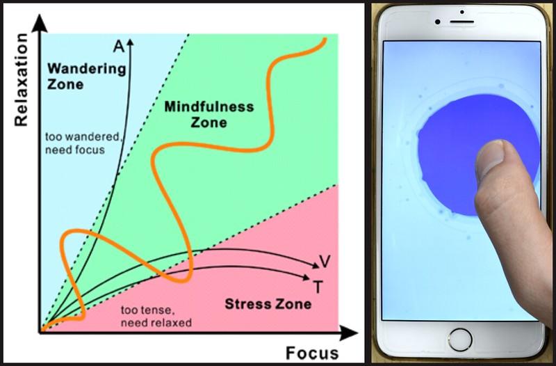 Interactive Meditation