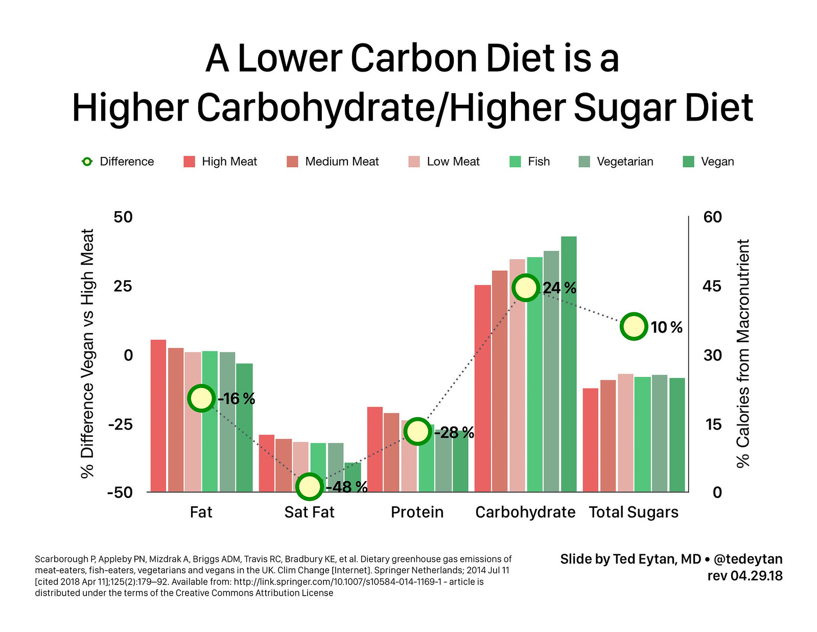 2018.04.29 A Lower Carbon Diet is a Higher Carbohydrate Diet 381