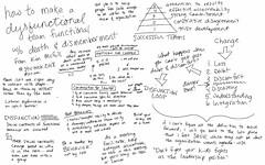 How to Make a Dysfunctional Team Functional by Kim McGill @stirtrek #stirtrek #sketchnotes