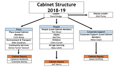 Cabinet roles