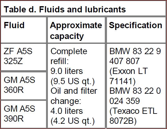 How many Qts of ATF does tranny need - E46Fanatics