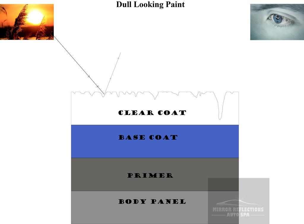 dull paint