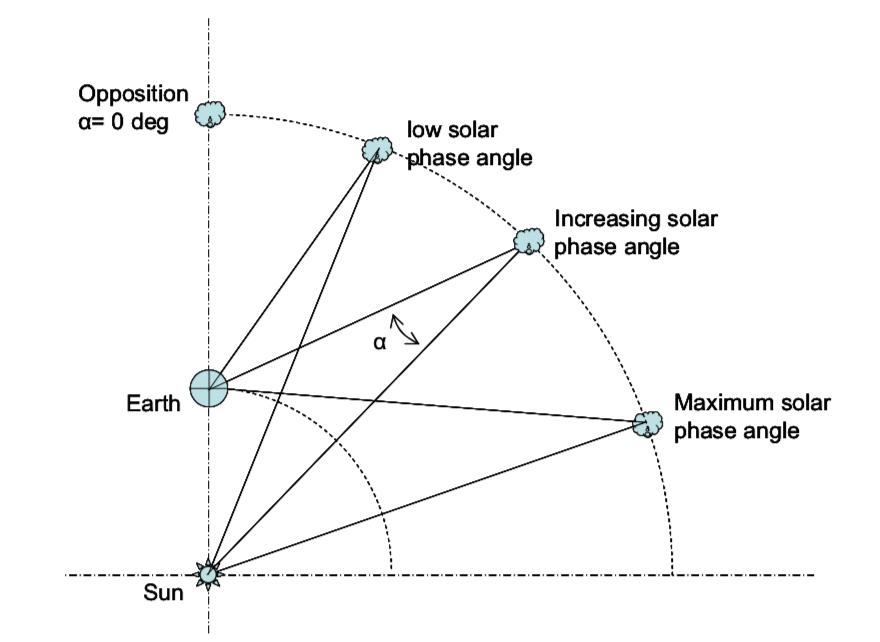 Solar Phase Angle. Image Credit: Buchheim (2010)