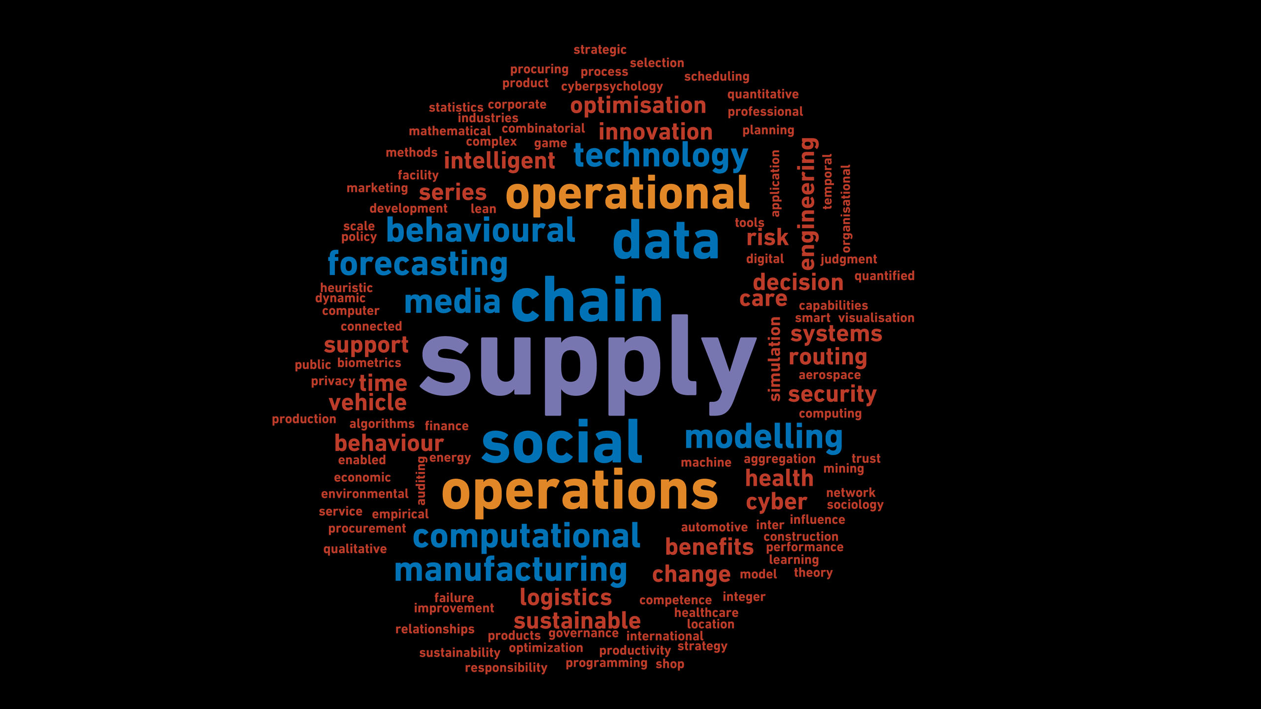 A word cloud featuring keywords from the Information, Decisions and Operations Division's research