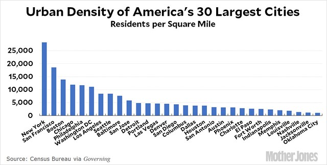 blog_density_30_biggest_cities