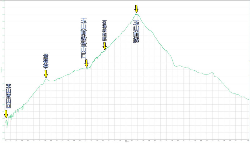 018、標示高度距離:玉山前鋒
