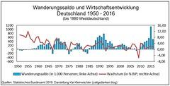 Wanderungssaldo und Wirtschaftsentwicklung