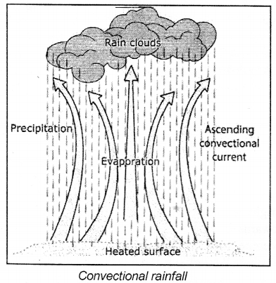 Icse Solutions For Class 7 Geography Voyage Study Of Weather A