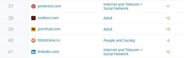 Հայաստանից փետրվարին ամենաայցելվող կայքերը, ըստ Similarweb.com