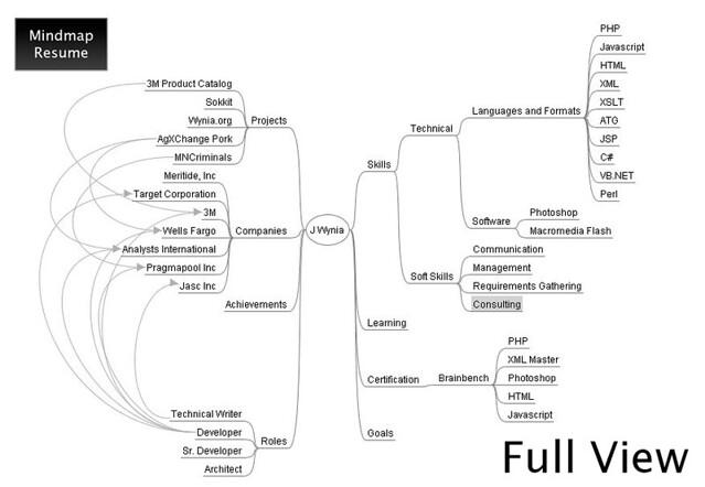Mindmap Resume - Full View
