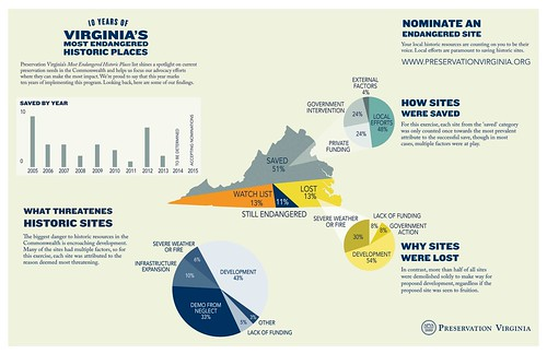 (Historic) Preservation Virginia infographic on Most Dangered Properties list