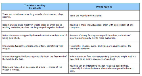 Online Reading Chart