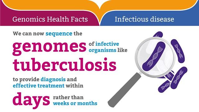 HealthFacts_InfectiousDisease