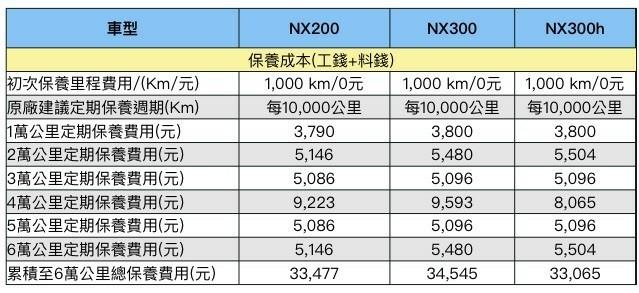 NX200保養錢_180427_0004