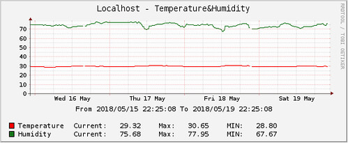 cacti-dht22-raspberry-pi-temperature-humidity