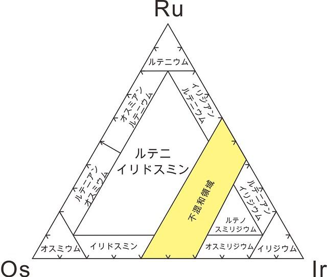 1991年以前のOs-Ir-Ru系鉱物種