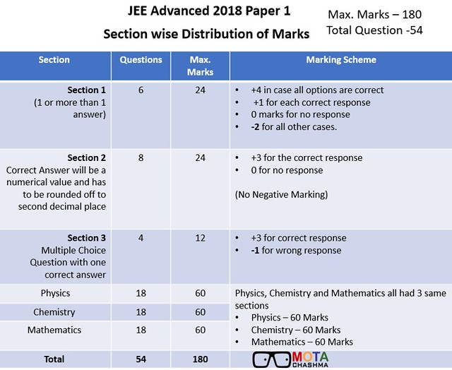 JEE Advanced Paper 1 Exam  Pattern