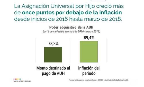 Inflaciòn asignaciòn