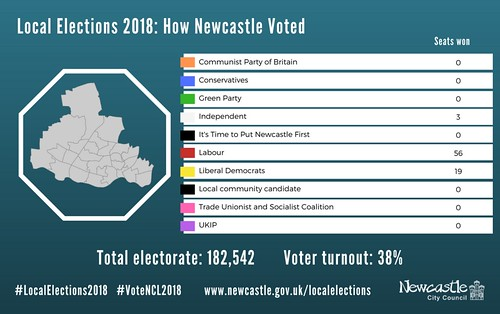 Local Elections 2018 results