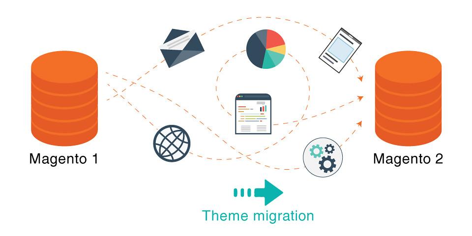 migrate magento theme