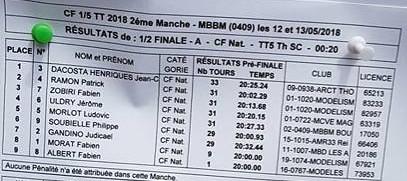 CF2 2018 - Résultat 1-2 finale SC A