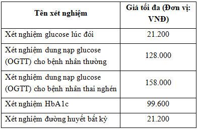 Xét nghiệm tiểu đường hết bao nhiêu tiền