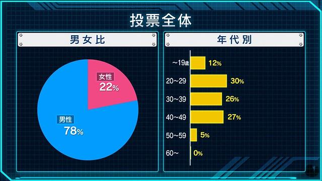 最受歡迎的作品/角色/機體/歌曲會是誰呢?NHK「全鋼彈大投票(全ガンダム大投票)」結果發表!