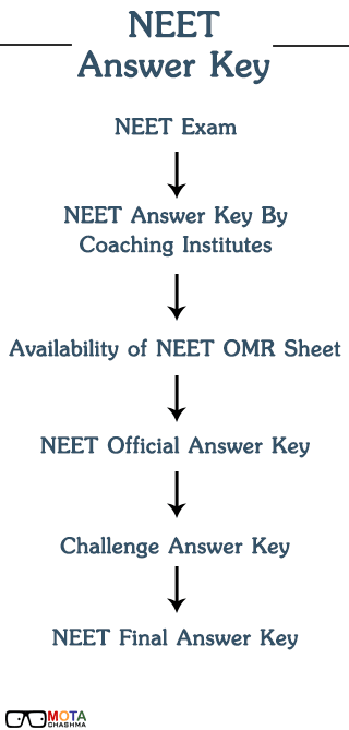 NEET Answer Key Steps