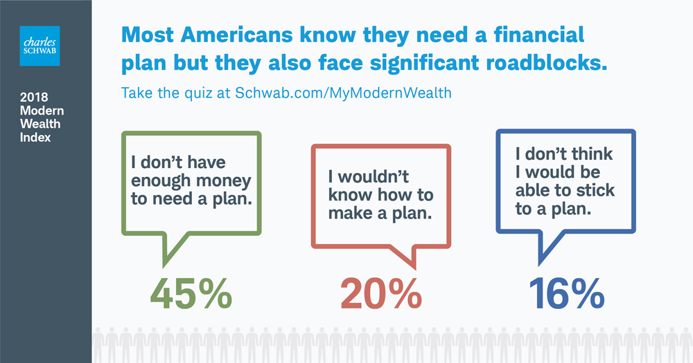 Roadblocks to financial planning