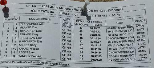 CF2 2018 - Résultat finale 4x2