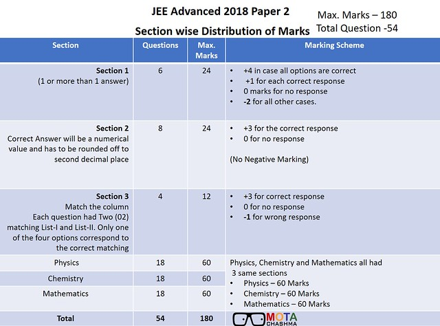 JEE Advanced Exam Pattern Paper 1