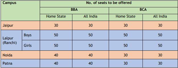 BIT Mesra BBA & BCS Seats