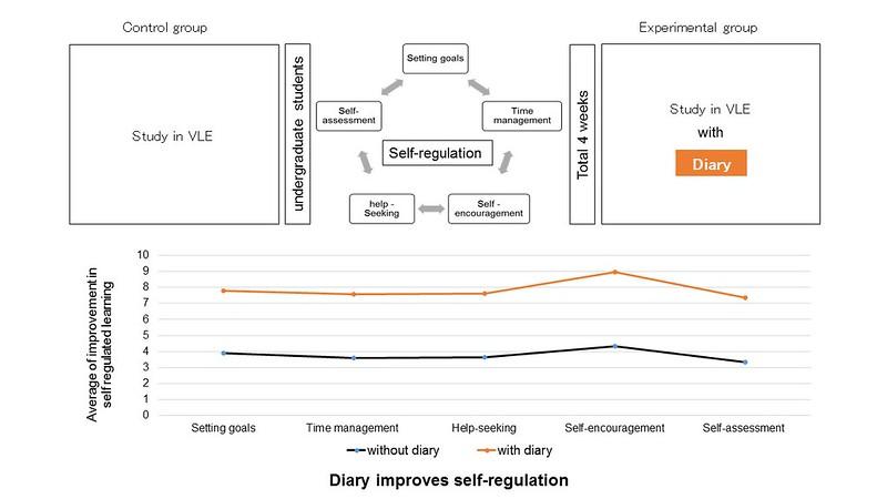 Exploring Self-Regulation Based Virtual Learning Environments Using Diary